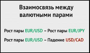 корреляция валют в торговле